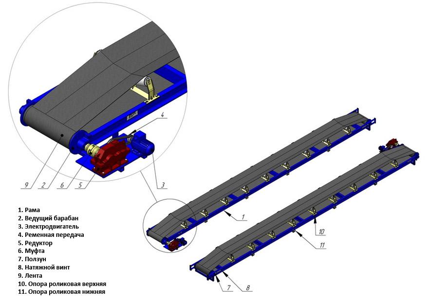 Конструкция ленточного конвейера